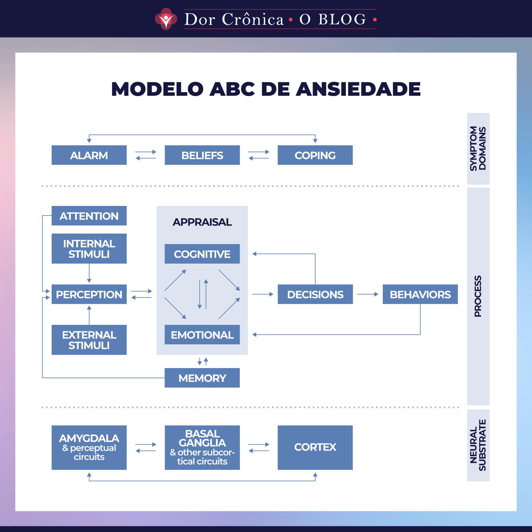 Modelo ABC de ansiedade