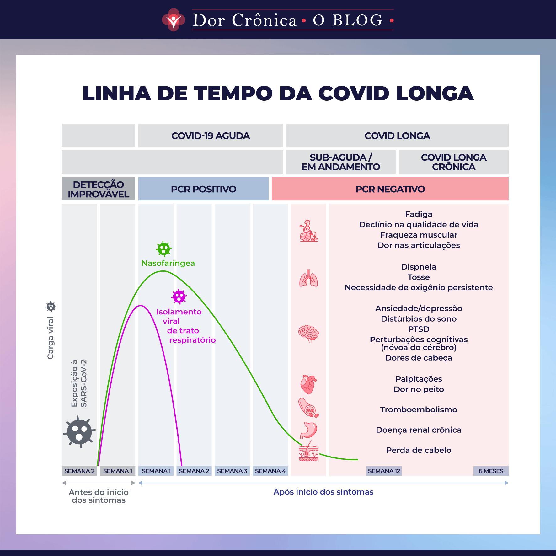 Linha de Tempo da Covid Longa